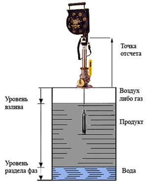 Рулетка для нефтепродуктов англия казино золотой лев в иркутске
